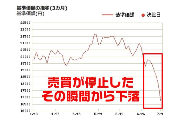 国内バイナリーオプションで株式と取引にかんする不安感