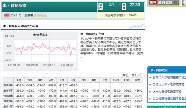 国内バイナリーオプション取引の経済指標と米・貿易収支