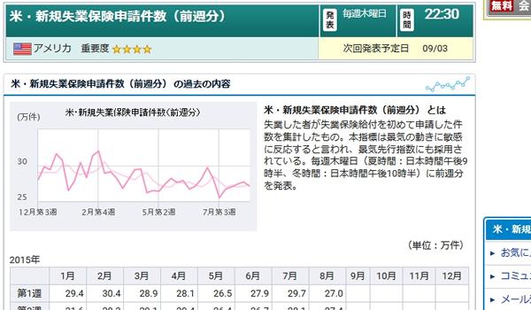 国内バイナリーオプション取引の経済指標の米・新規失業保険申請件数(前週分)