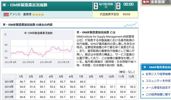 国内バイナリーオプションにおける経済指標の米・ISM非製造業景況指数
