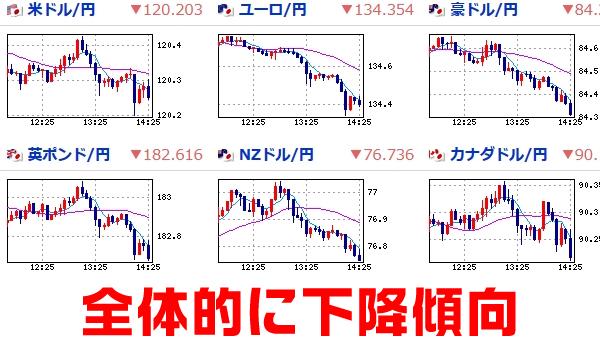 為替の追加緩和の影響を前に今日の値動きをチェック